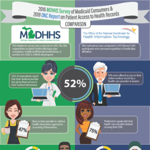 ONC-MDHHS Infographic