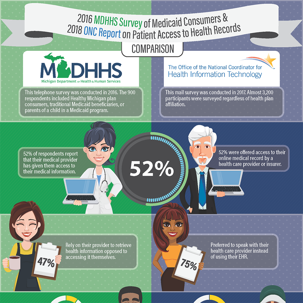 ONC-MDHHS Infographic Large Thumbnail